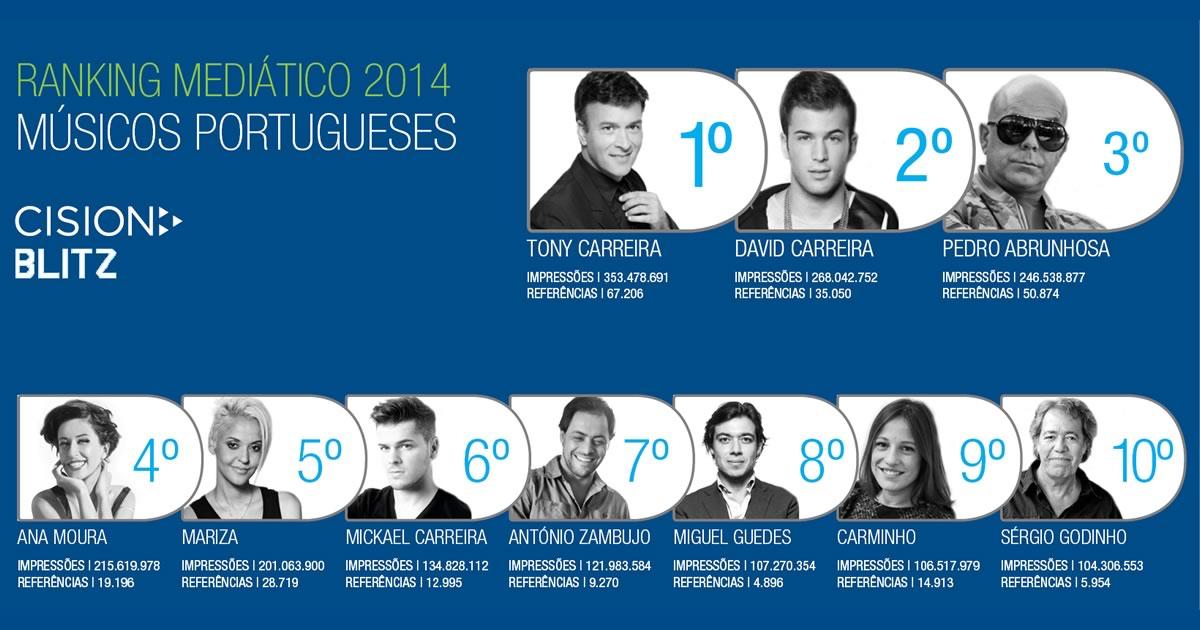 Os músicos portugueses mais mediáticos de 2014